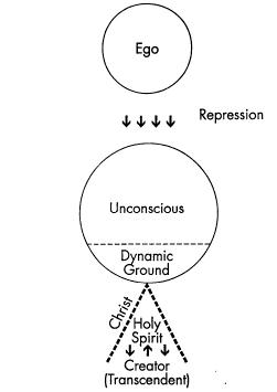 Stage 1. Ego separated from the Unconscious and from God. (c) Philip St. Romain